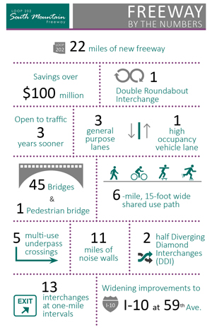 South Mountain Freeway by the numbers.